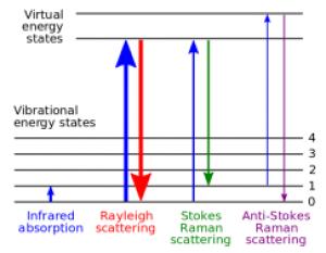 Рамановские лазеры / Лазеры с узкой шириной линии