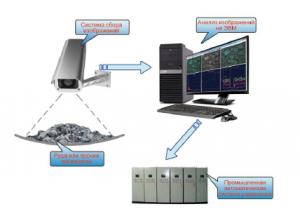 Анализатор изображения гранулометрического состава руды DF-IG-I